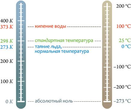 Как связаны между собой абсолютная температура и